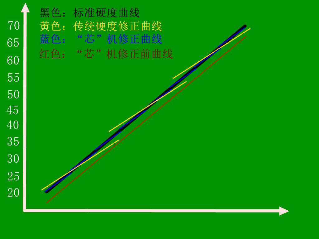 HRS-150/45X 悬臂式数显全洛氏硬度计